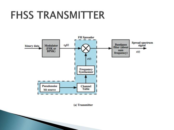 FHSS TRANSMITTER