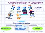 contents production consumption