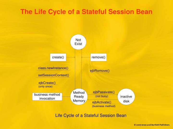 The Life Cycle of a Stateful Session Bean