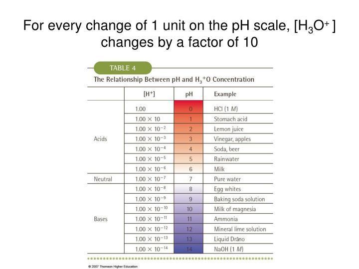 For every change of 1 unit on the pH scale, [H