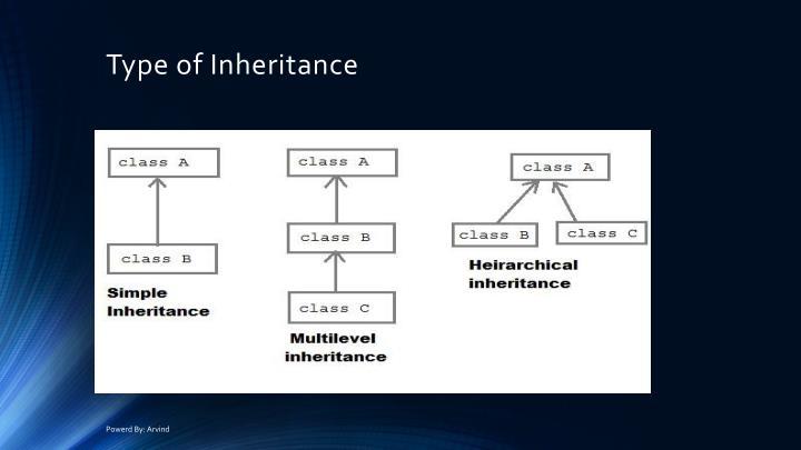 Type of Inheritance