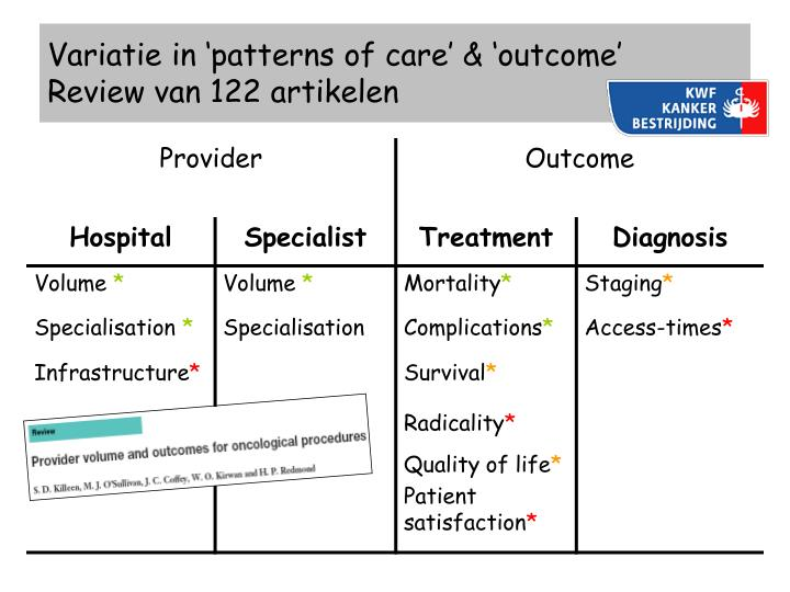 Variatie in 'patterns of care' & 'outcome'