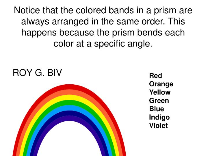 Notice that the colored bands in a prism are always arranged in the same order. This happens because the prism bends each color at a specific angle.