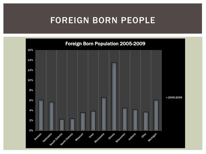 Foreign born people