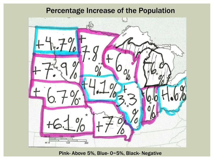 Percentage Increase of the Population