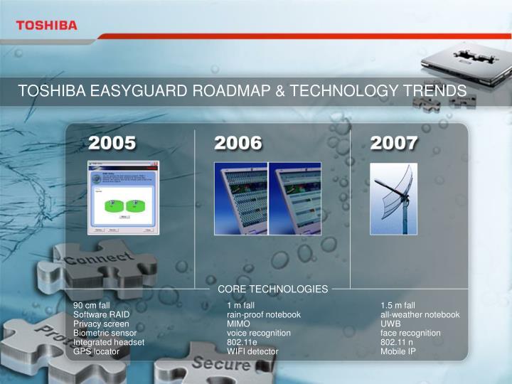 TOSHIBA EASYGUARD ROADMAP & TECHNOLOGY TRENDS