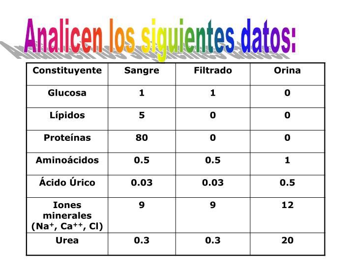 Analicen los siguientes datos: