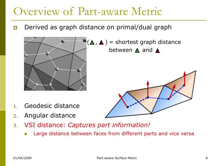 = shortest graph distance between     and