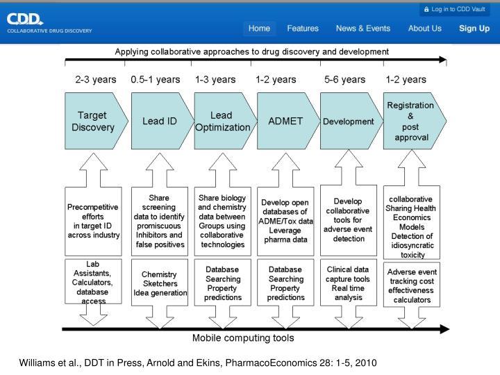 Williams et al., DDT in Press, Arnold and Ekins, PharmacoEconomics 28: 1-5, 2010
