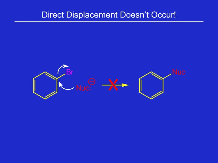 Direct Displacement Doesn't Occur!