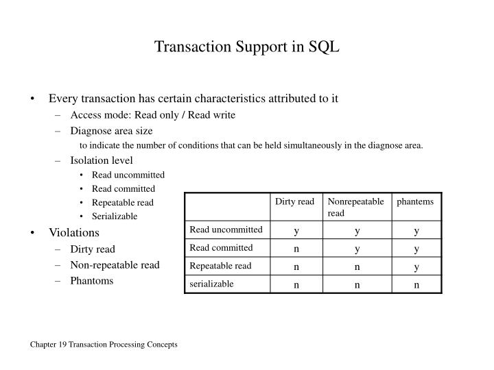 Transaction Support in SQL