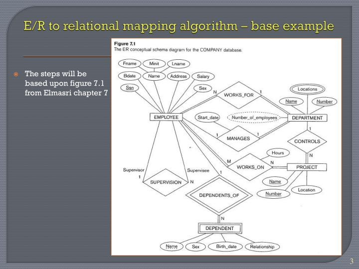 E r to relational mapping algorithm base example