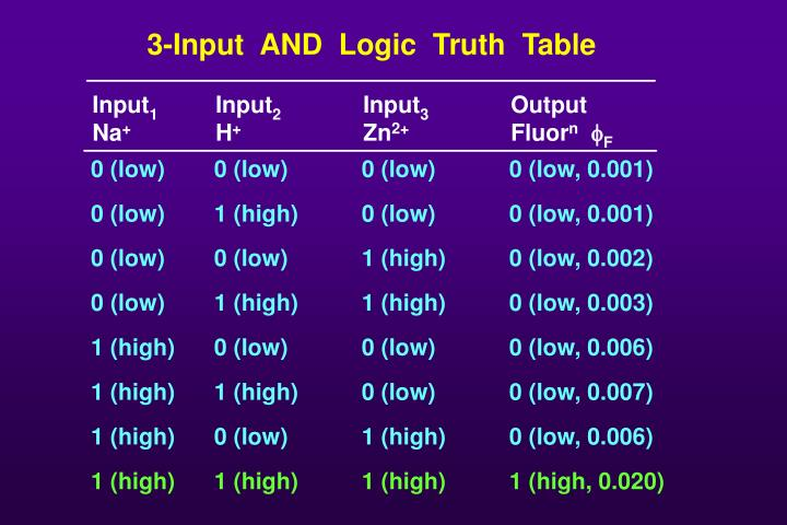 3-Input  AND  Logic  Truth  Table