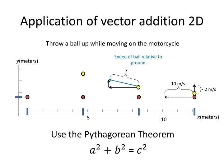 Application of vector addition 2D