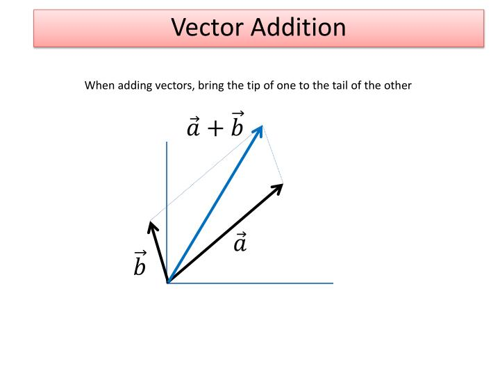 Vector Addition