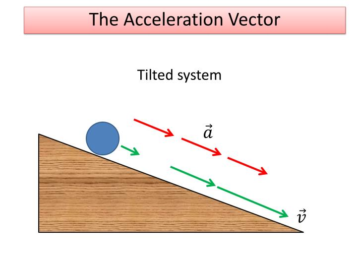 The Acceleration Vector
