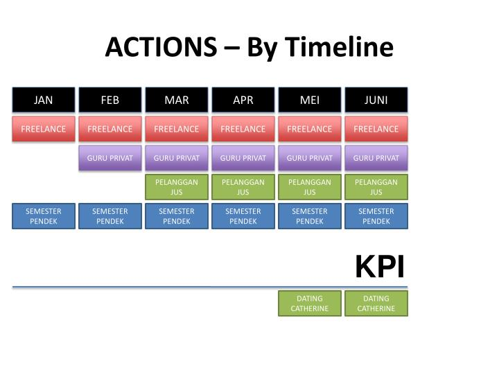 ACTIONS – By Timeline