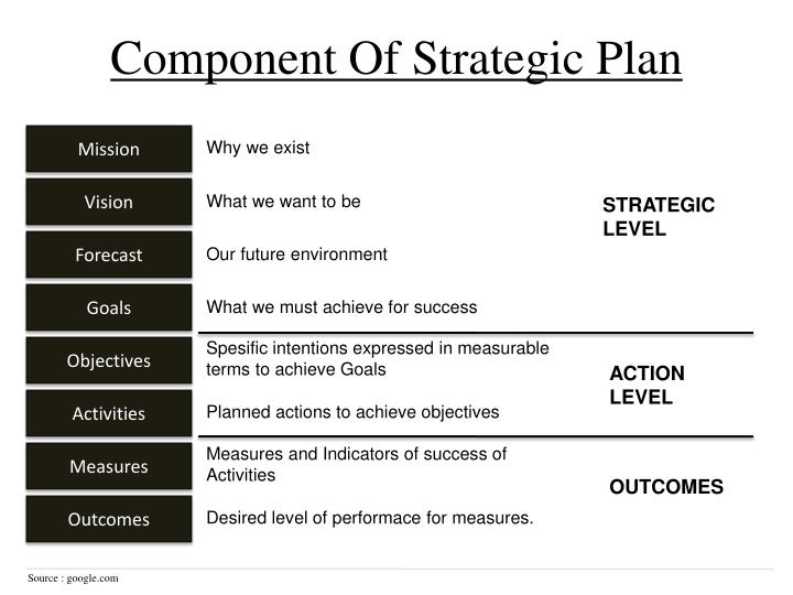 Component of strategic plan