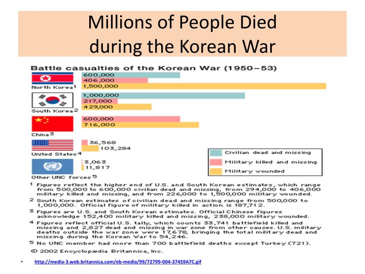 Millions of People Died