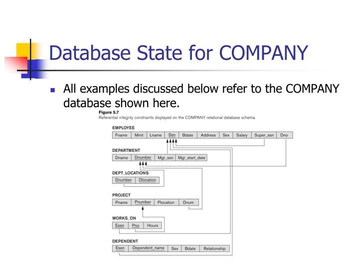 Database State for COMPANY
