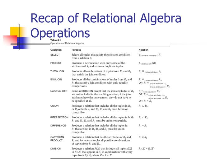 Recap of Relational Algebra Operations