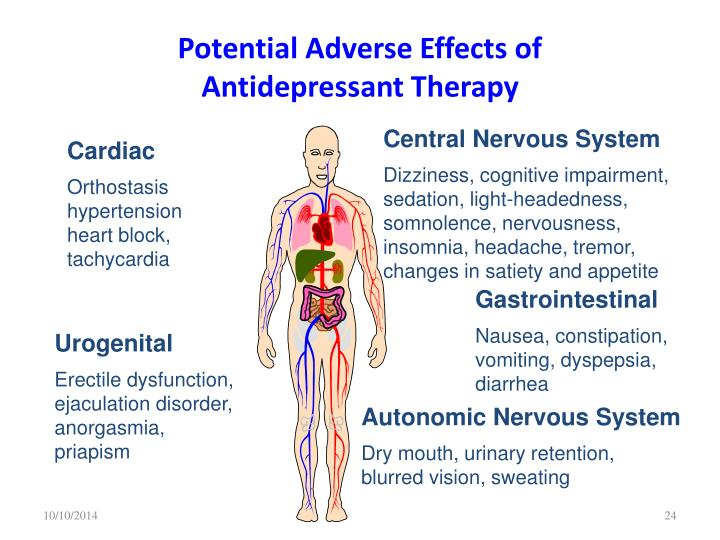 Potential Adverse Effects of