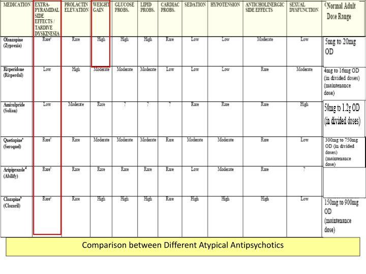 Comparison between Different Atypical Antipsychotics