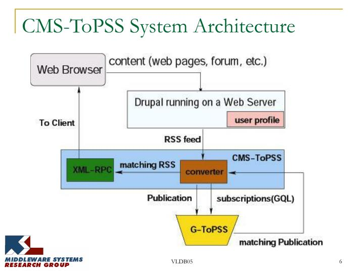 CMS-ToPSS System Architecture