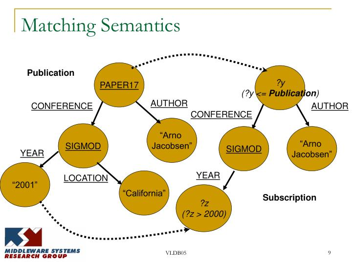 Matching Semantics