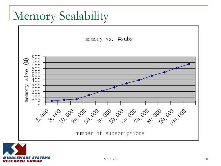 Memory Scalability