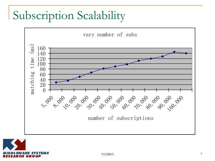 Subscription Scalability